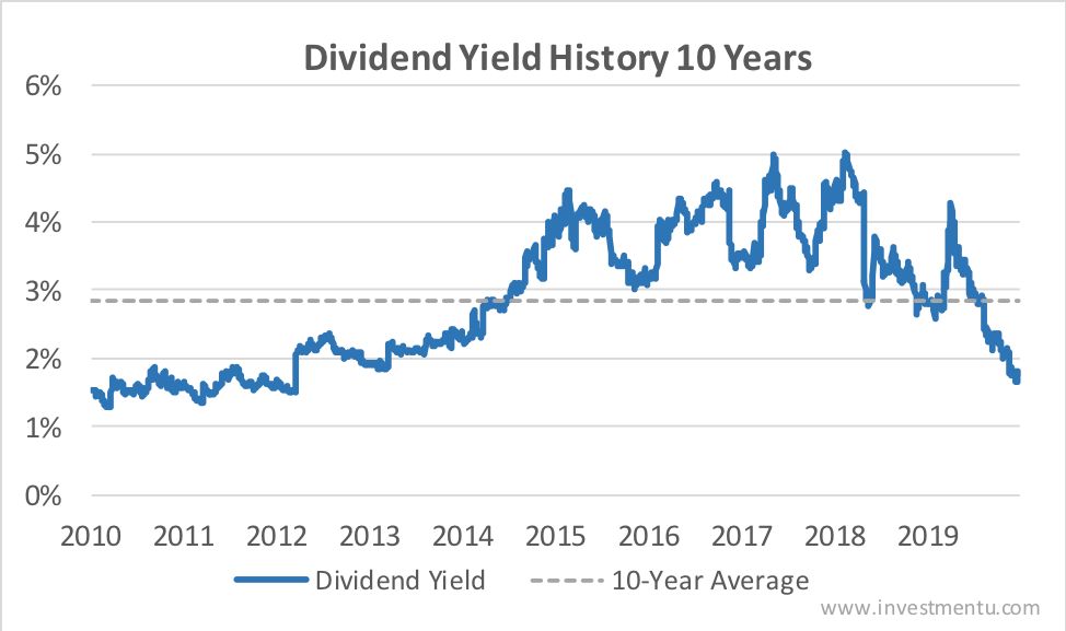 Qualcomm current dividend yield vs. average