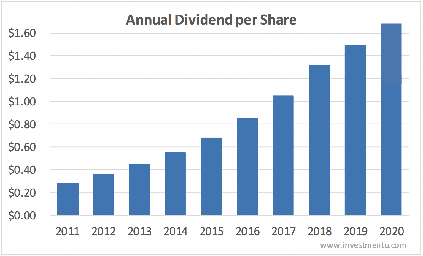 Starbucks dividend history over the last 10 years