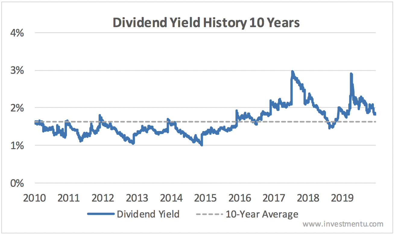 Starbucks dividend yield history and average
