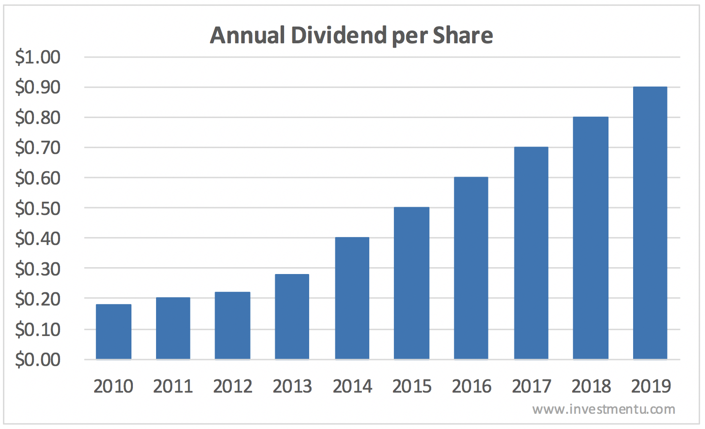 Toro stock forecast by looking at past dividend history