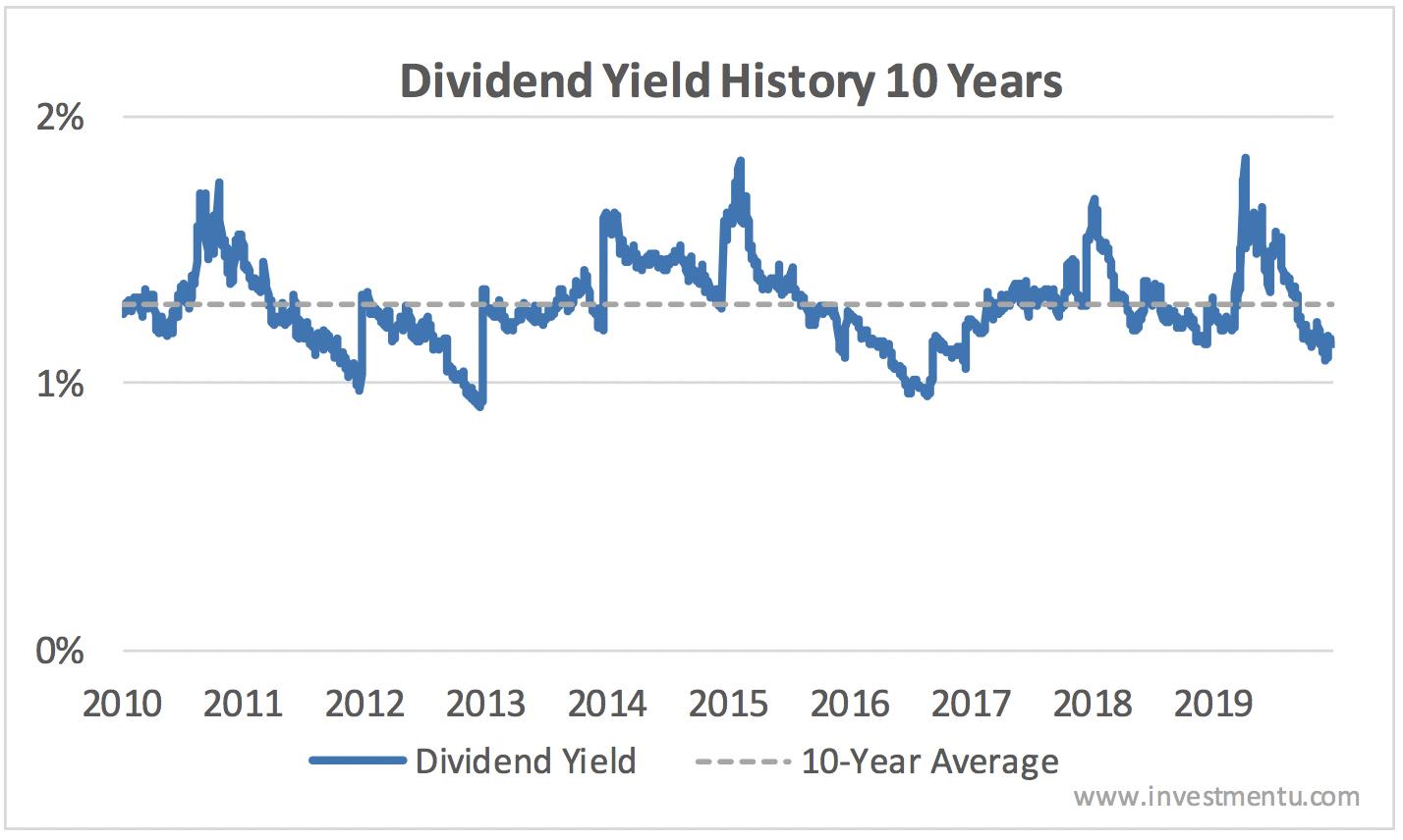 toro dividend yield vs. 10-year average