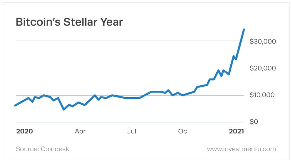 A glimpse of Bitcoin's record-breaking price increase