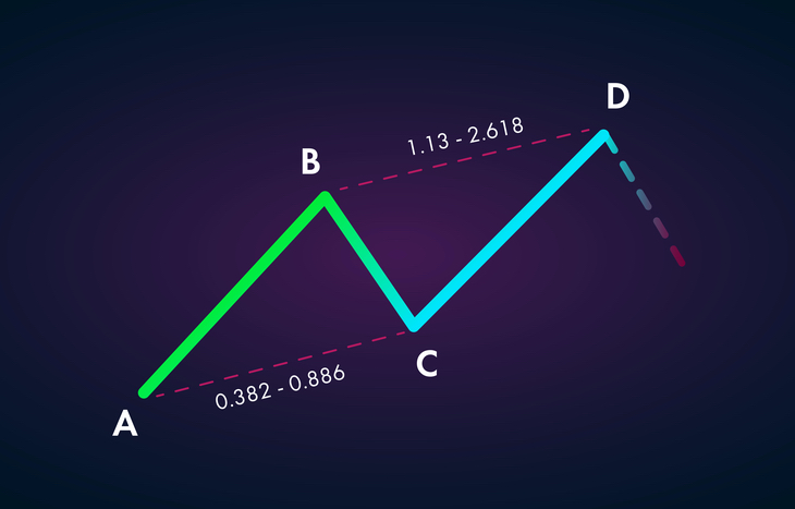ABCD Pattern Trading graph