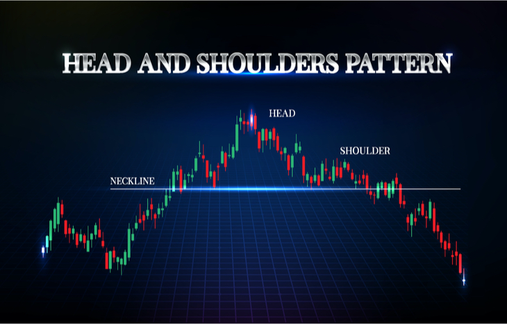 A head and shoulders pattern trading example