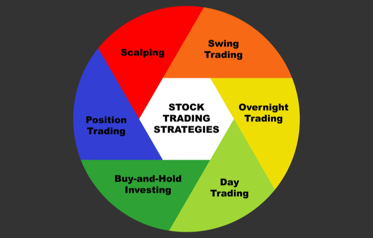 Graph showing the list of trading strategies