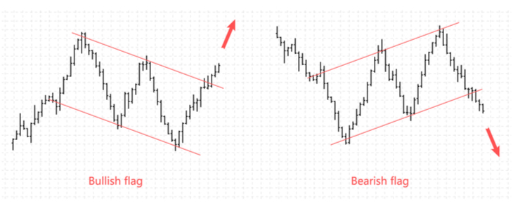 Flag pattern trading examples