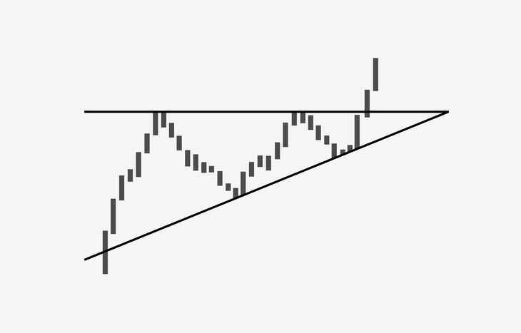 Triangle pattern trading example