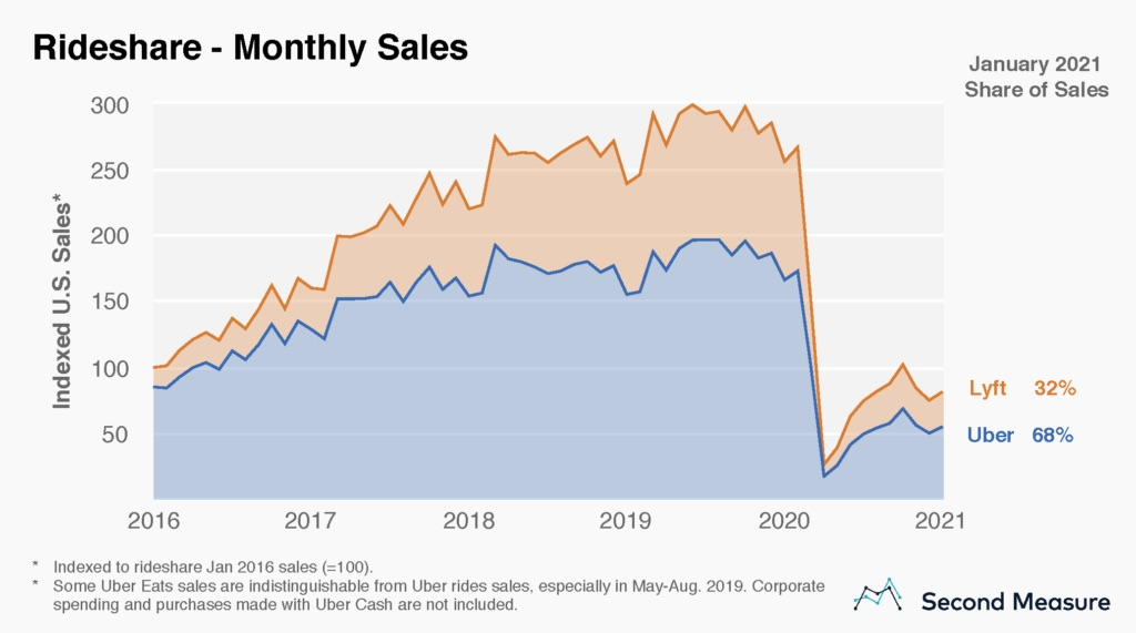 taas rideshare monthly sales