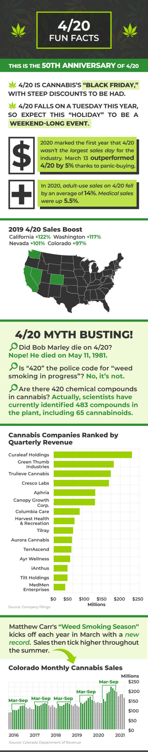Some facts and clarifications about the history of 4/20.