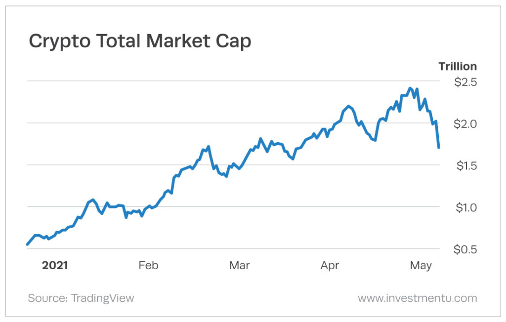 Chart of the total crypto market cap falling on news of a China crypto ban