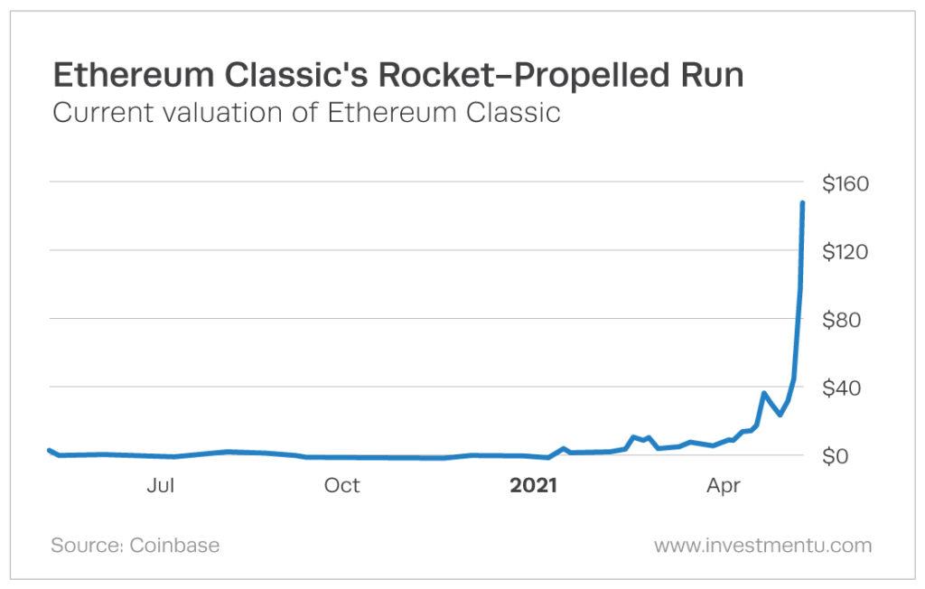 Gráfico de ETH rápido aumento de valor.