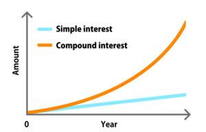 Simple Interest vs. Compound Interest