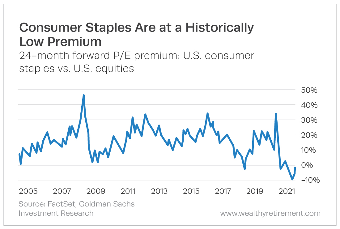 consumer staples trading at a discount relative to the stock market