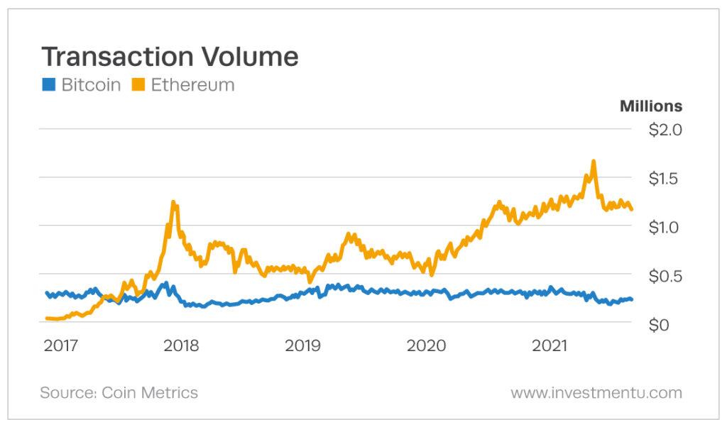 crypto transaction volume