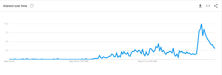 """Chart showing increased interest in """"Hamster Crypto"""""""