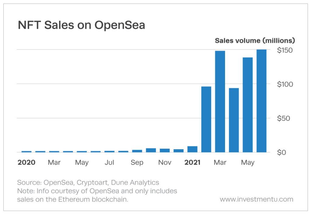Chart showing NFT Sales on OpenSea